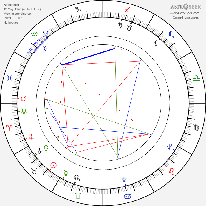 Isabelle Sadoyan - Astrology Natal Birth Chart