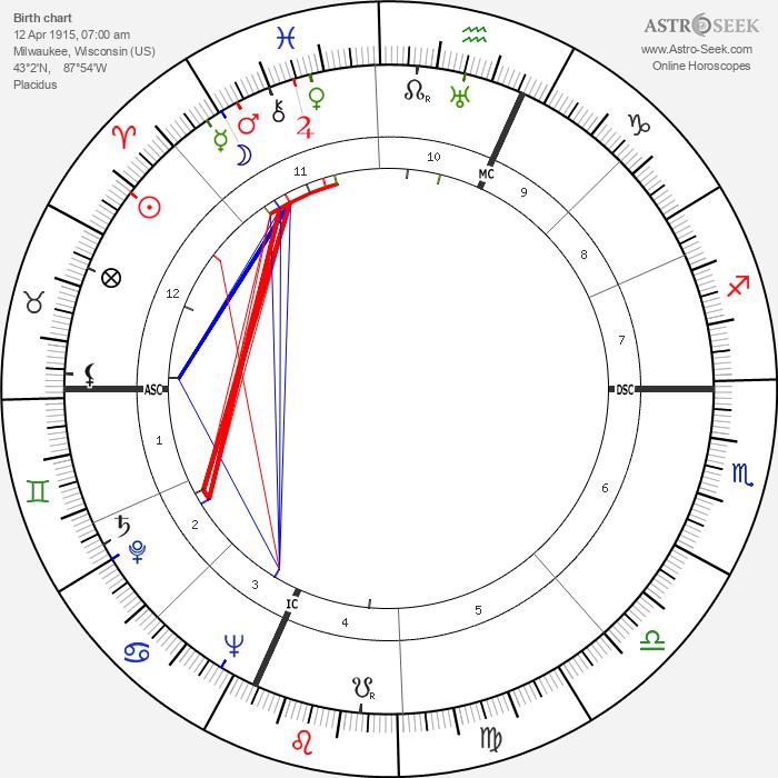 Isadore Perlman - Astrology Natal Birth Chart
