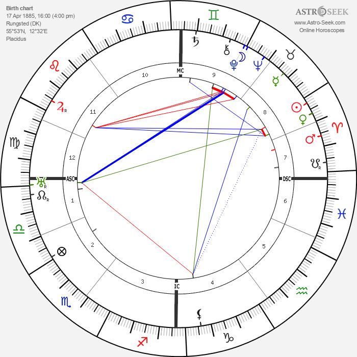 Isak Dinesen - Astrology Natal Birth Chart