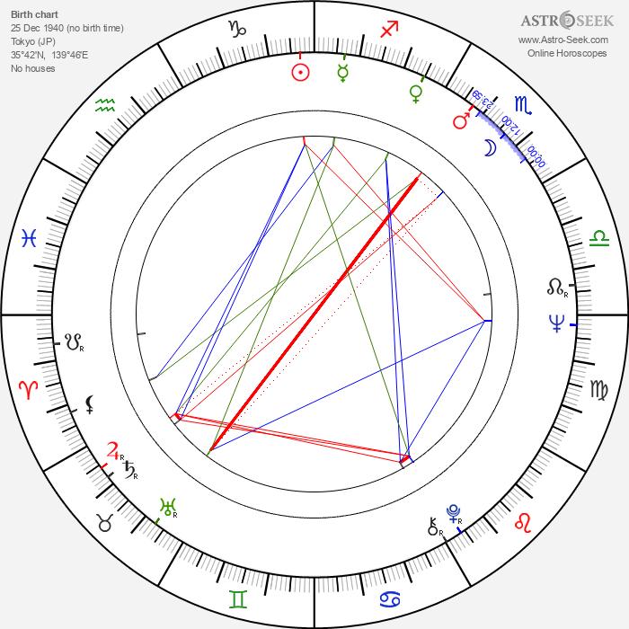 Isao Natsuyagi - Astrology Natal Birth Chart