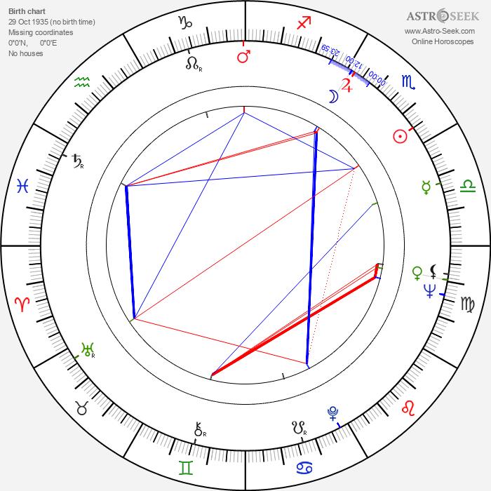 Isao Takahata - Astrology Natal Birth Chart