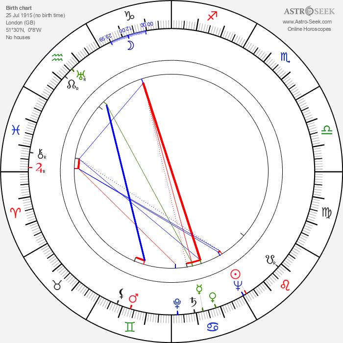 Isao Yamagata - Astrology Natal Birth Chart