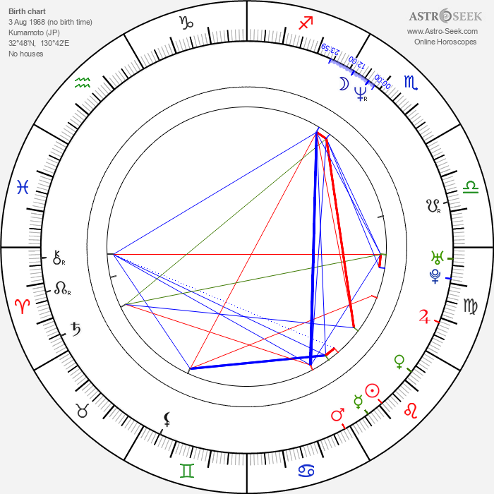 Isao Yukisada - Astrology Natal Birth Chart