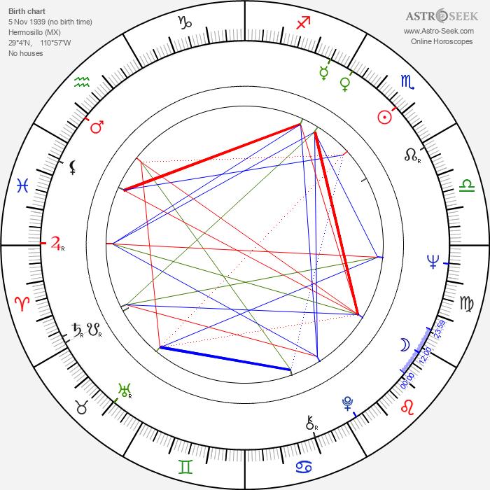 Isela Vega - Astrology Natal Birth Chart