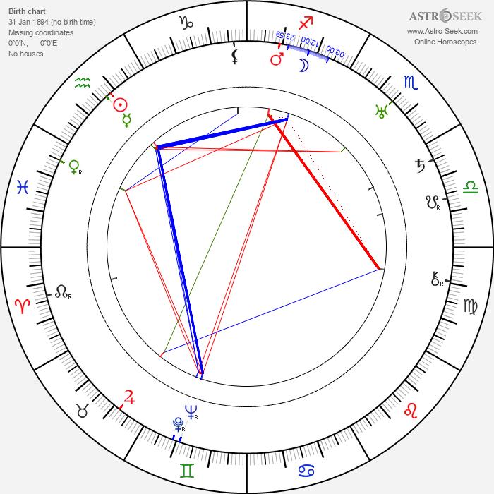 Isham Jones - Astrology Natal Birth Chart