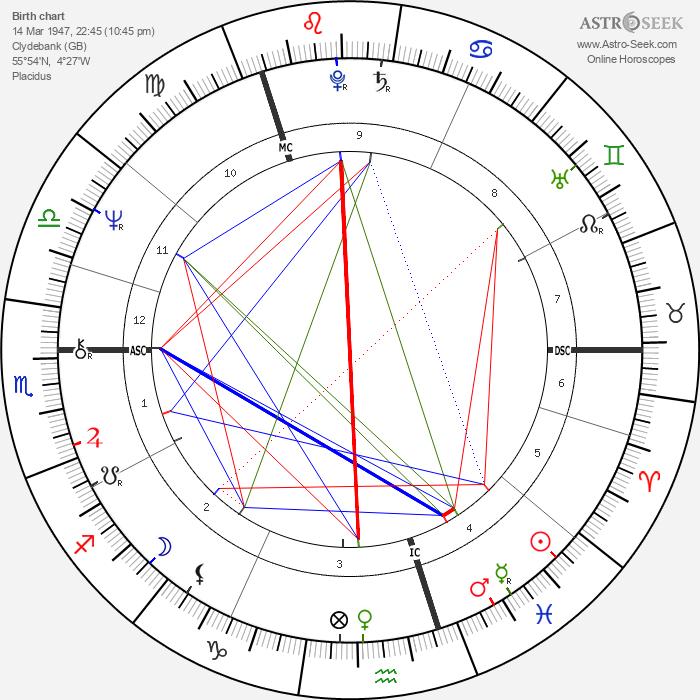 Ishbell Davidson - Astrology Natal Birth Chart