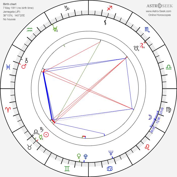 Ishiro Honda - Astrology Natal Birth Chart