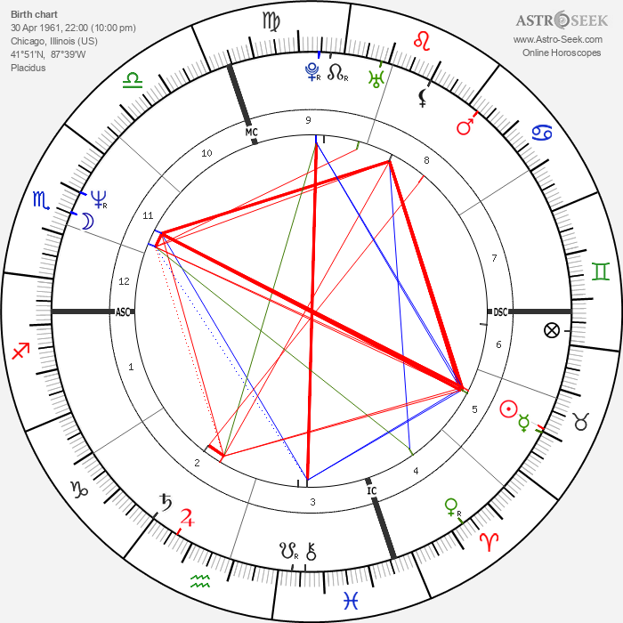 Isiah Thomas - Astrology Natal Birth Chart