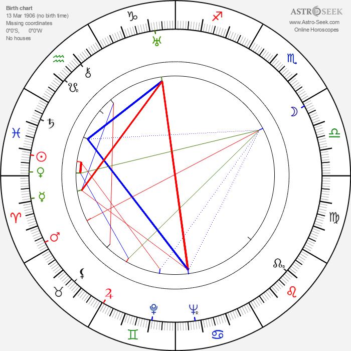 Isidor Annensky - Astrology Natal Birth Chart