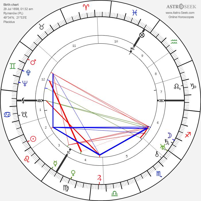 Isidor Isaac Rabi - Astrology Natal Birth Chart