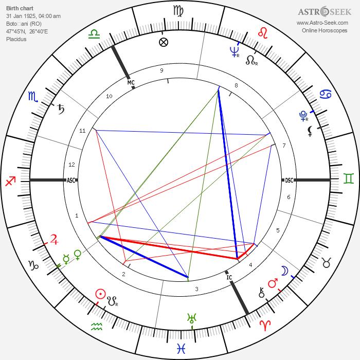 Isidore Isou - Astrology Natal Birth Chart