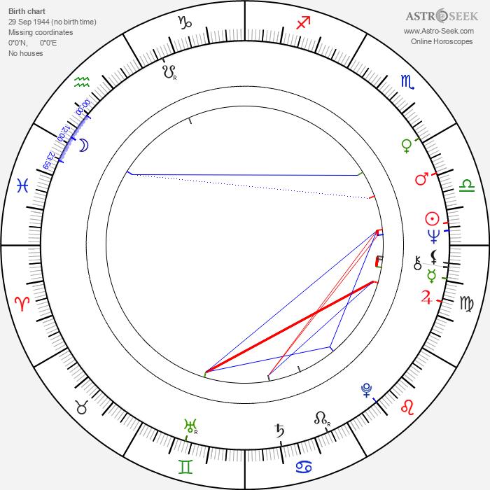Isla Blair - Astrology Natal Birth Chart