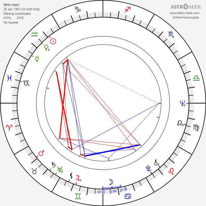 Ismael 'East' Carlo - Astrology Natal Birth Chart