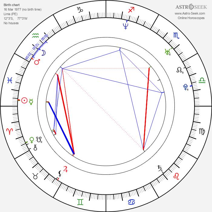 Ismael La Rosa - Astrology Natal Birth Chart