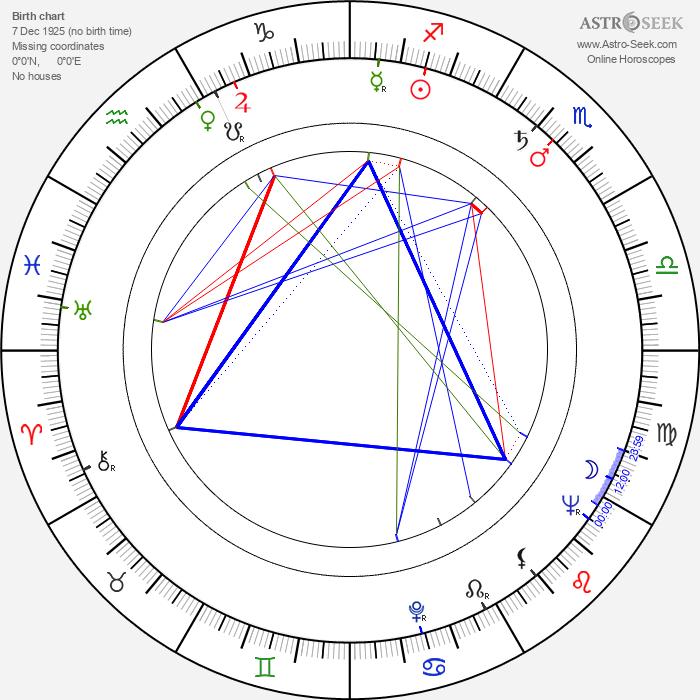 Ismael Neto - Astrology Natal Birth Chart