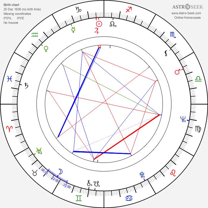 Ismail Merchant - Astrology Natal Birth Chart