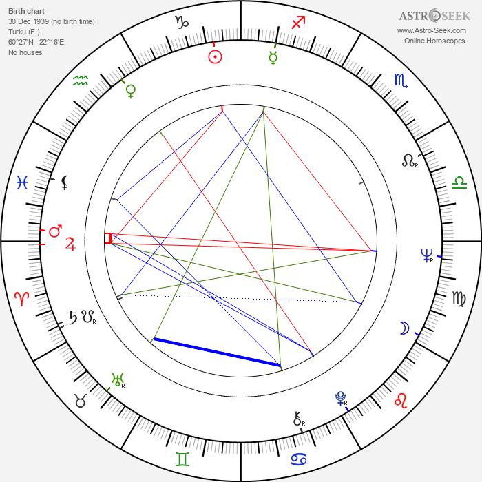 Ismo Kajander - Astrology Natal Birth Chart