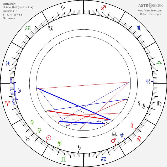 Ismo Sajakorpi - Astrology Natal Birth Chart