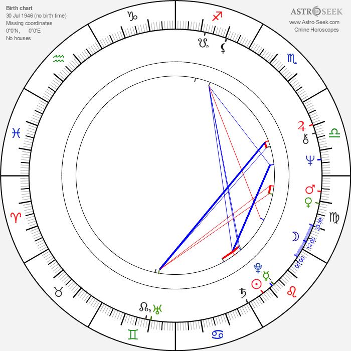 Ismo Vehkakoski - Astrology Natal Birth Chart