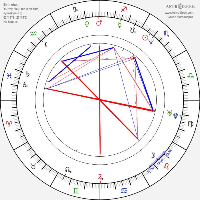 Ismo Virtanen - Astrology Natal Birth Chart