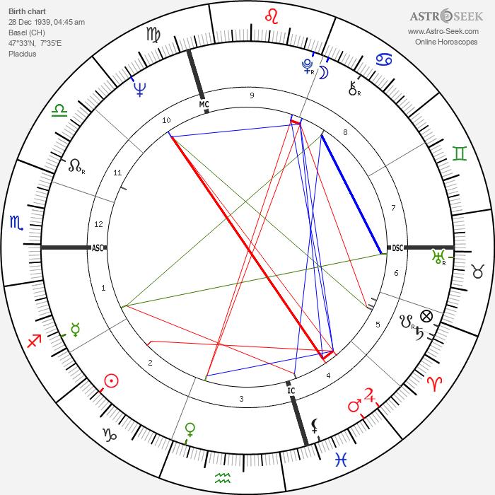 Iso Karrer - Astrology Natal Birth Chart