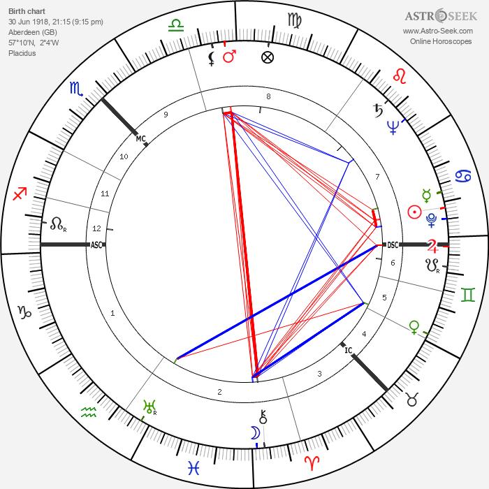 Isobel Barnett - Astrology Natal Birth Chart