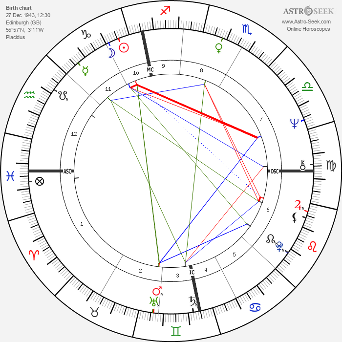 Isobel Black - Astrology Natal Birth Chart