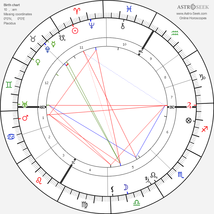Isolde Beidler - Astrology Natal Birth Chart