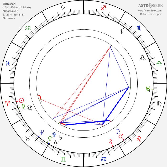 Isoroku Yamamoto - Astrology Natal Birth Chart
