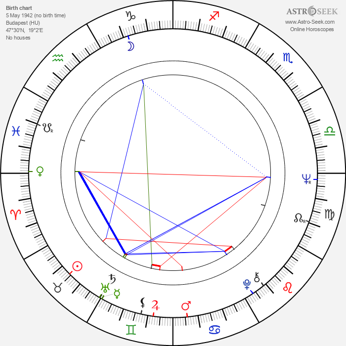 István Bujtor - Astrology Natal Birth Chart