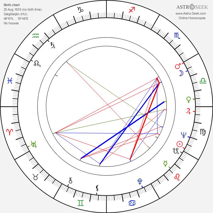 István Gaál - Astrology Natal Birth Chart