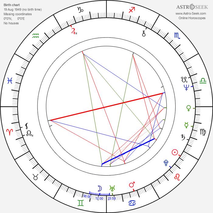 István Göz - Astrology Natal Birth Chart