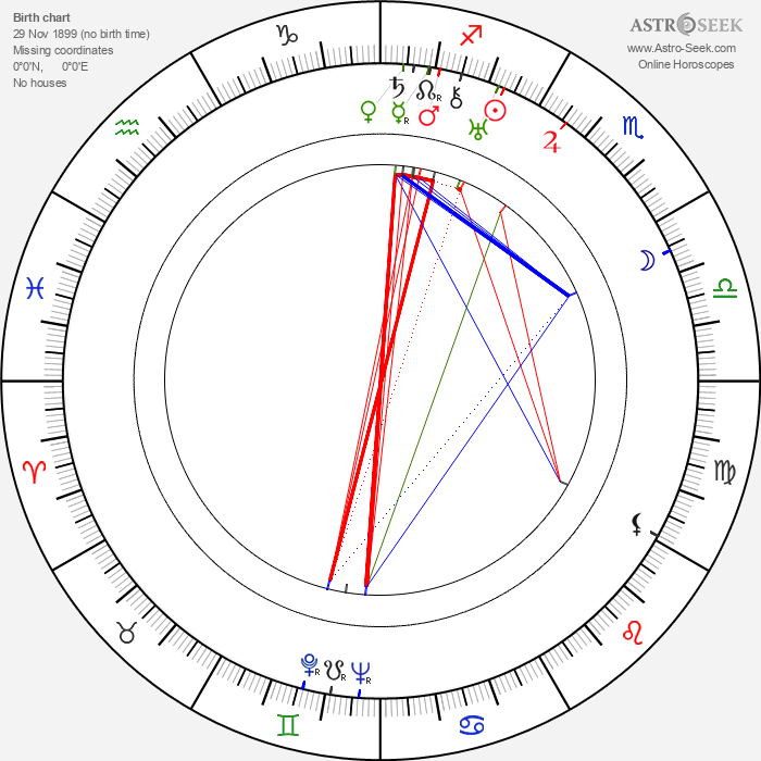 István György - Astrology Natal Birth Chart