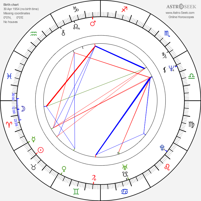 István Imre - Astrology Natal Birth Chart