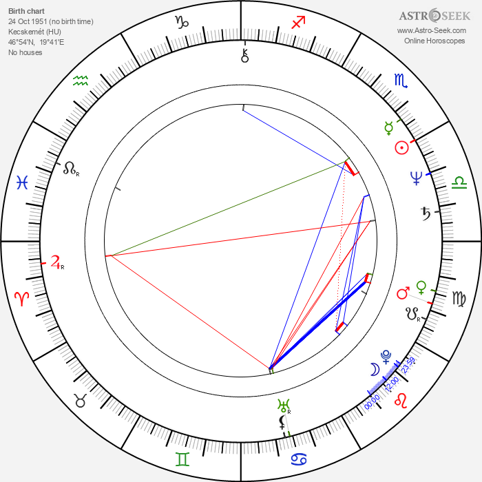 István Orosz - Astrology Natal Birth Chart