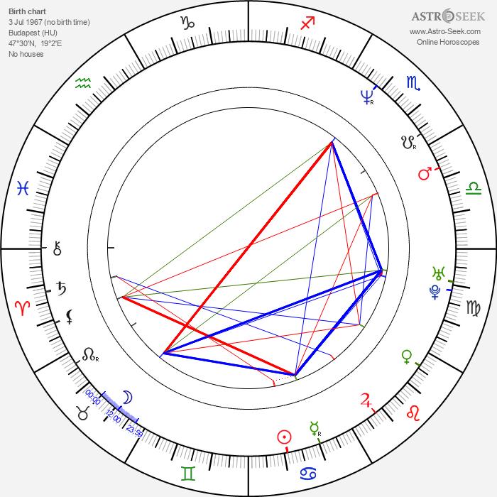 István Szellõ - Astrology Natal Birth Chart