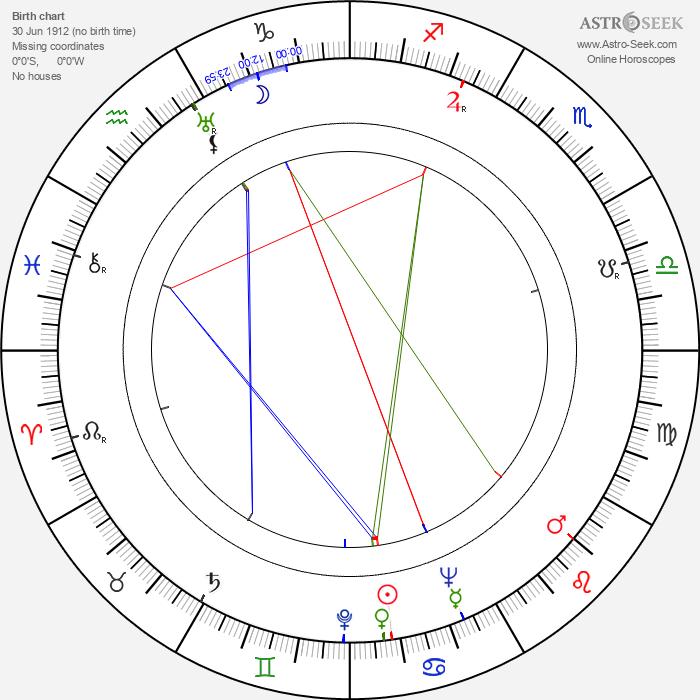István Szöts - Astrology Natal Birth Chart