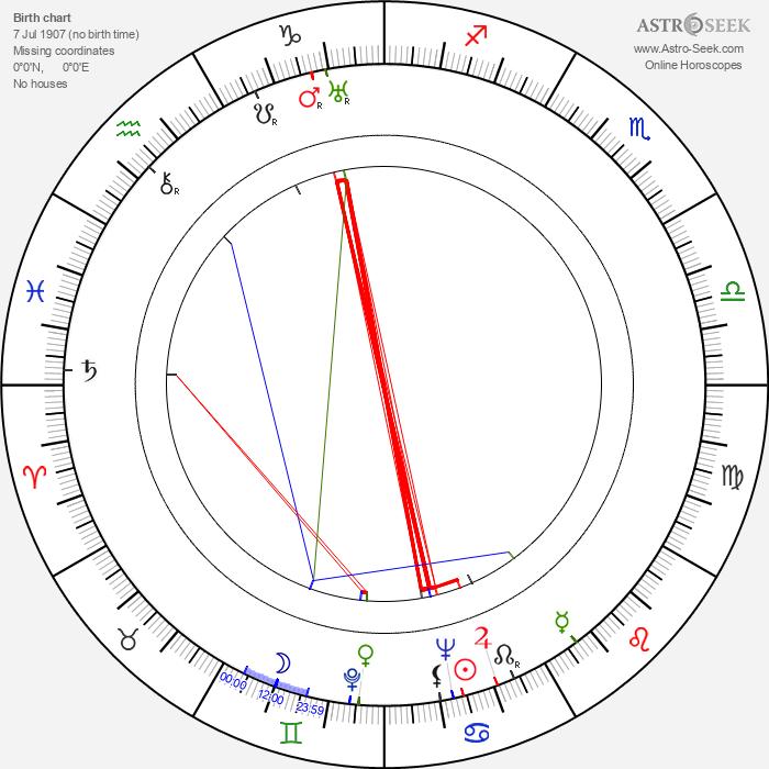 Ita Rina - Astrology Natal Birth Chart
