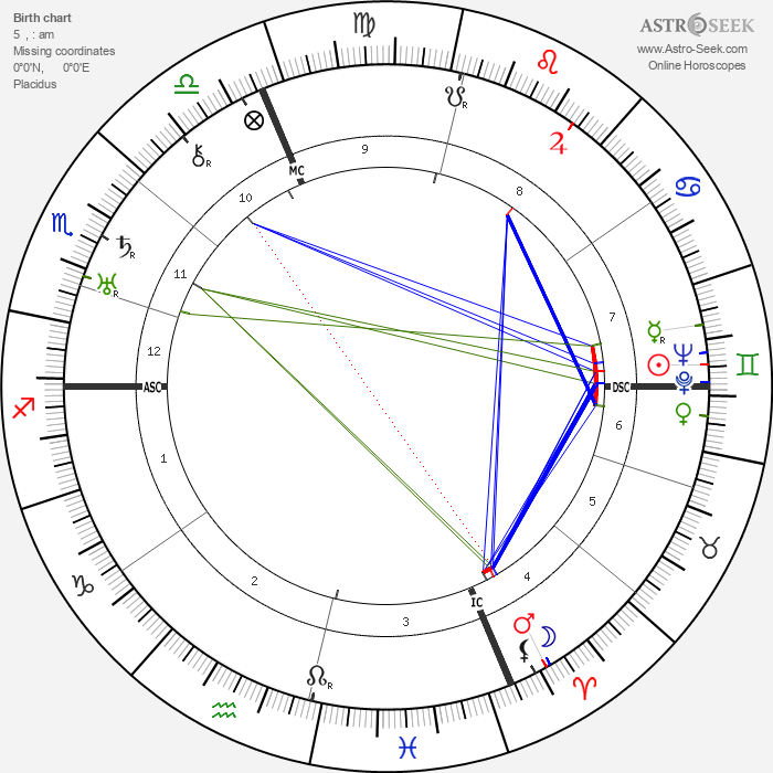 Italo Balbo - Astrology Natal Birth Chart