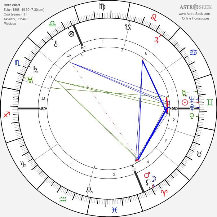 Italo Balbo - Astrology Natal Birth Chart