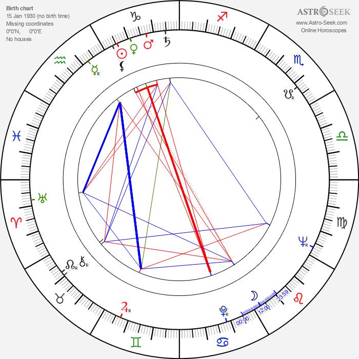 Italo Zingarelli - Astrology Natal Birth Chart