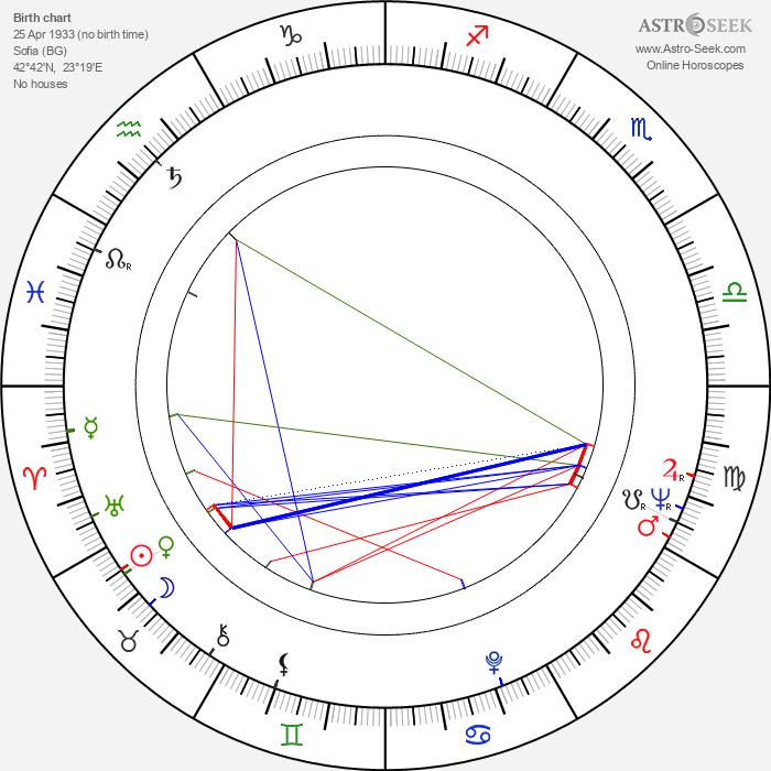 Itzhak Fintzi - Astrology Natal Birth Chart