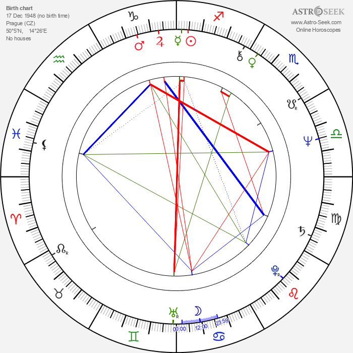 Iva Hüttnerová - Astrology Natal Birth Chart