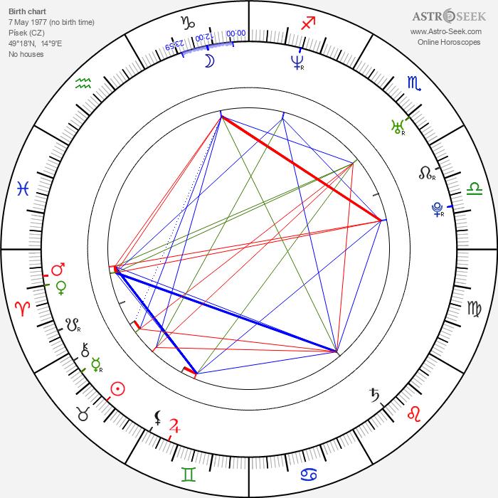 Iva Kubelková - Astrology Natal Birth Chart