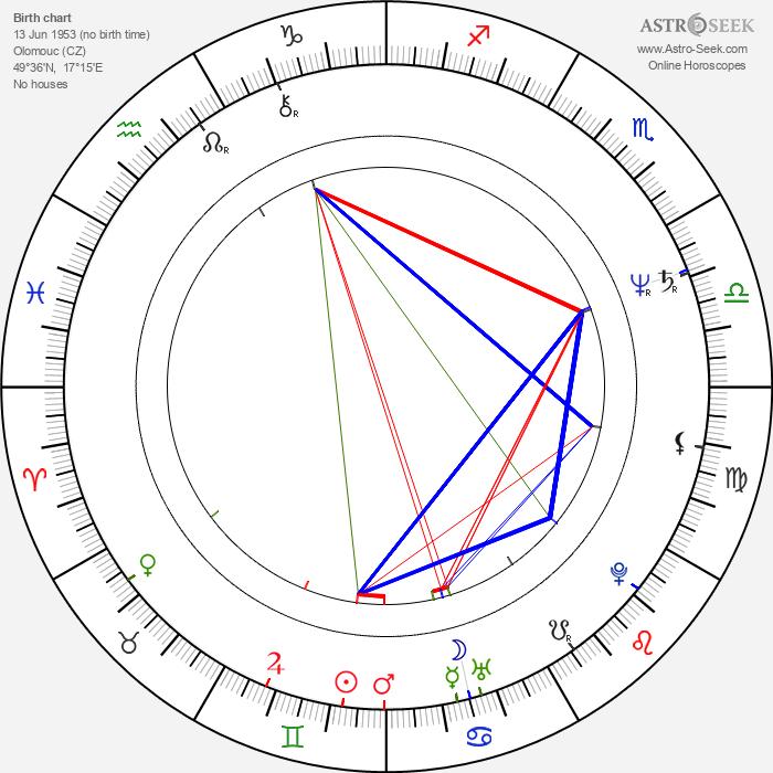 Iva Procházková - Astrology Natal Birth Chart