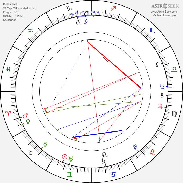 Iva Šašková - Astrology Natal Birth Chart