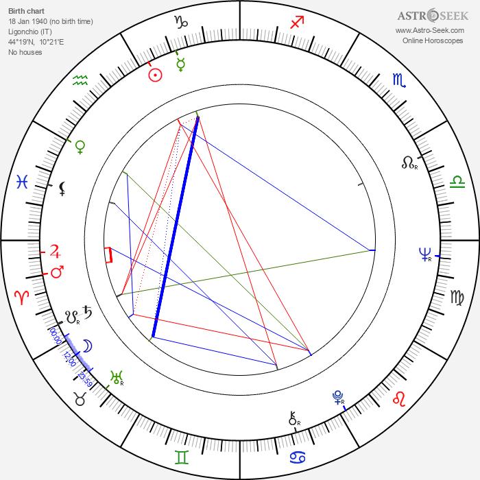 Iva Zanicchi - Astrology Natal Birth Chart