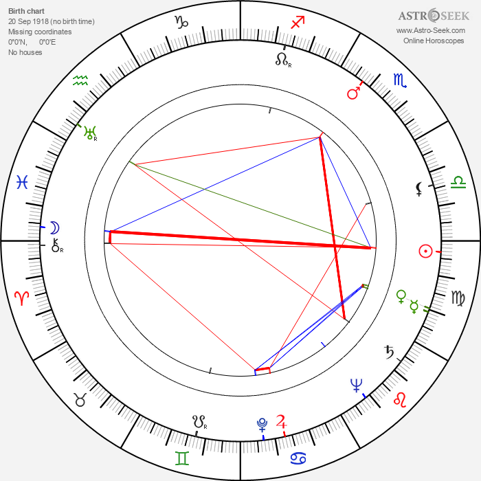 Ivan Aksenchuk - Astrology Natal Birth Chart