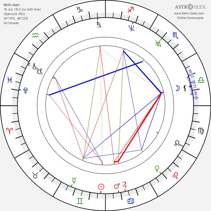 Ivan Aleksandrovich Goncharov - Astrology Natal Birth Chart