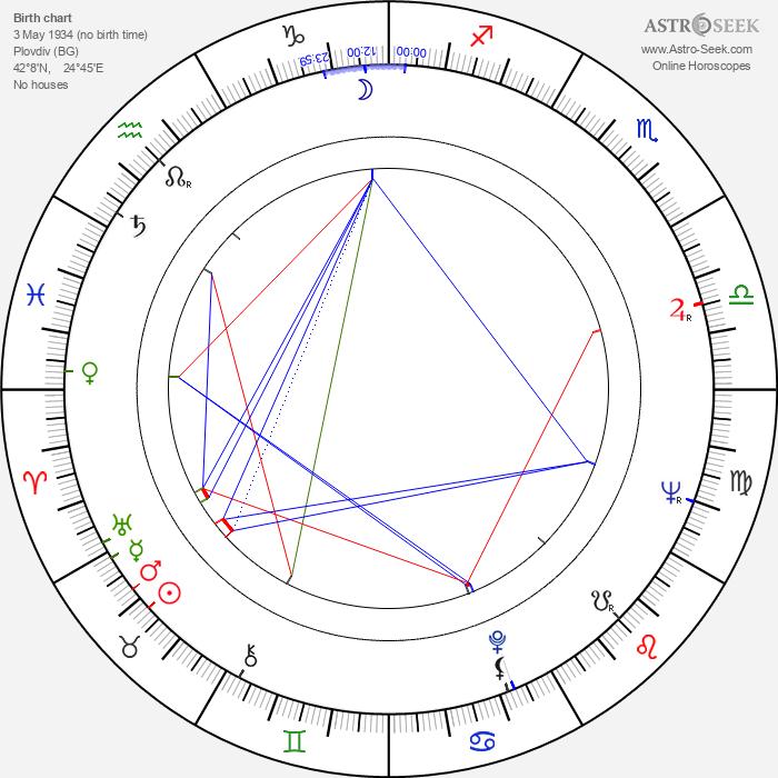 Ivan Andonov - Astrology Natal Birth Chart
